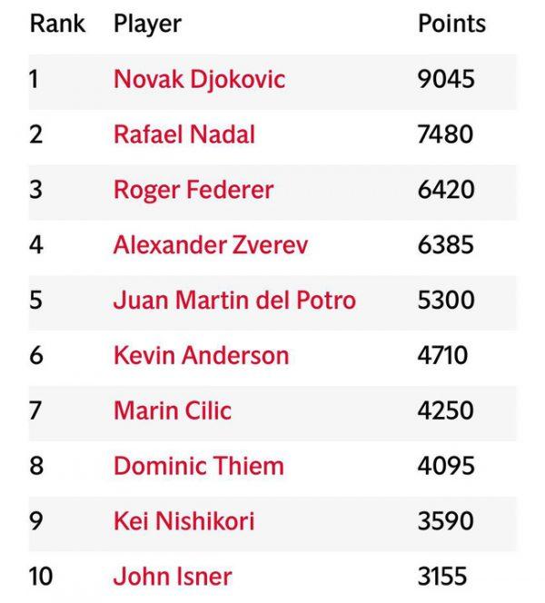 Bảng xếp hạng ATP và WTA cuối năm 2018