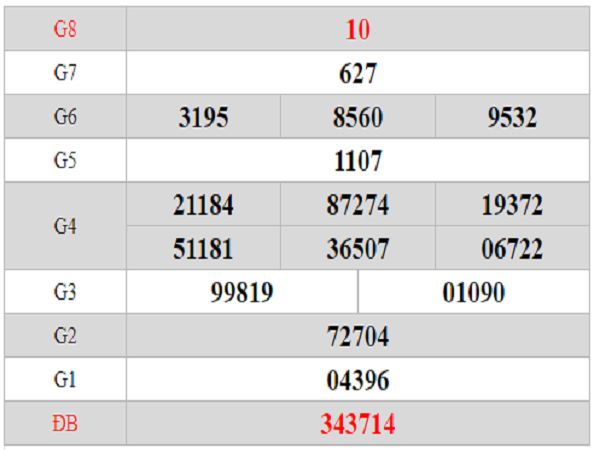 Dự đoán KQXSTV ngày 06/09 chuẩn 100% từ các cao thủ