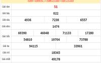 Soi cầu KQXSBP-xổ số bình phước ngày 09/05 chuẩn xác