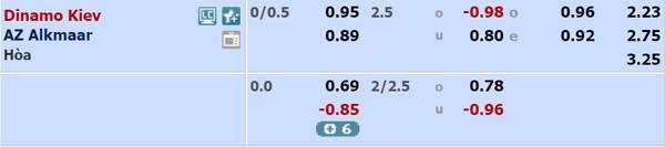 Tỷ lệ bóng đá giữa Dynamo Kiev vs AZ Alkmaar