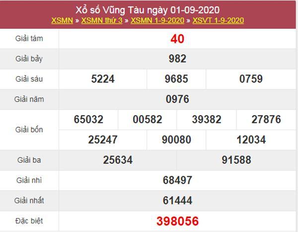 Phân tích XSVT 8/9/2020 chốt số đẹp Vũng Tàu thứ 3