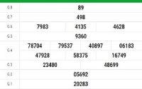 Nhận định KQXSTV ngày 09/10/2020- xổ số trà vinh tỷ lệ trúng lớn