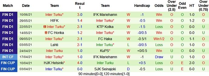 Nhận định kèo KuPS vs Inter Turku